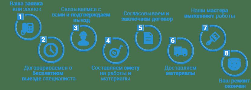 Ремонт квартиры в Северске и Томске